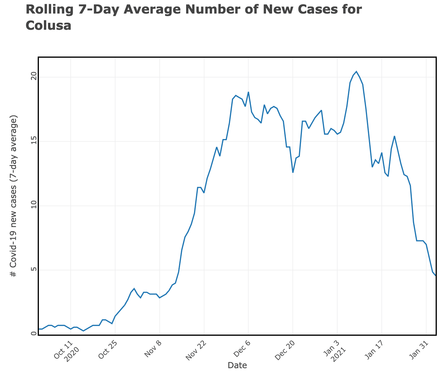 AvgNewCases_08FEB